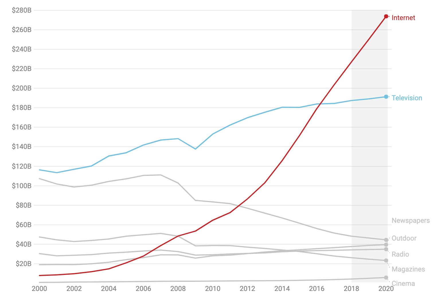 Global ad spending by medium recorde.net