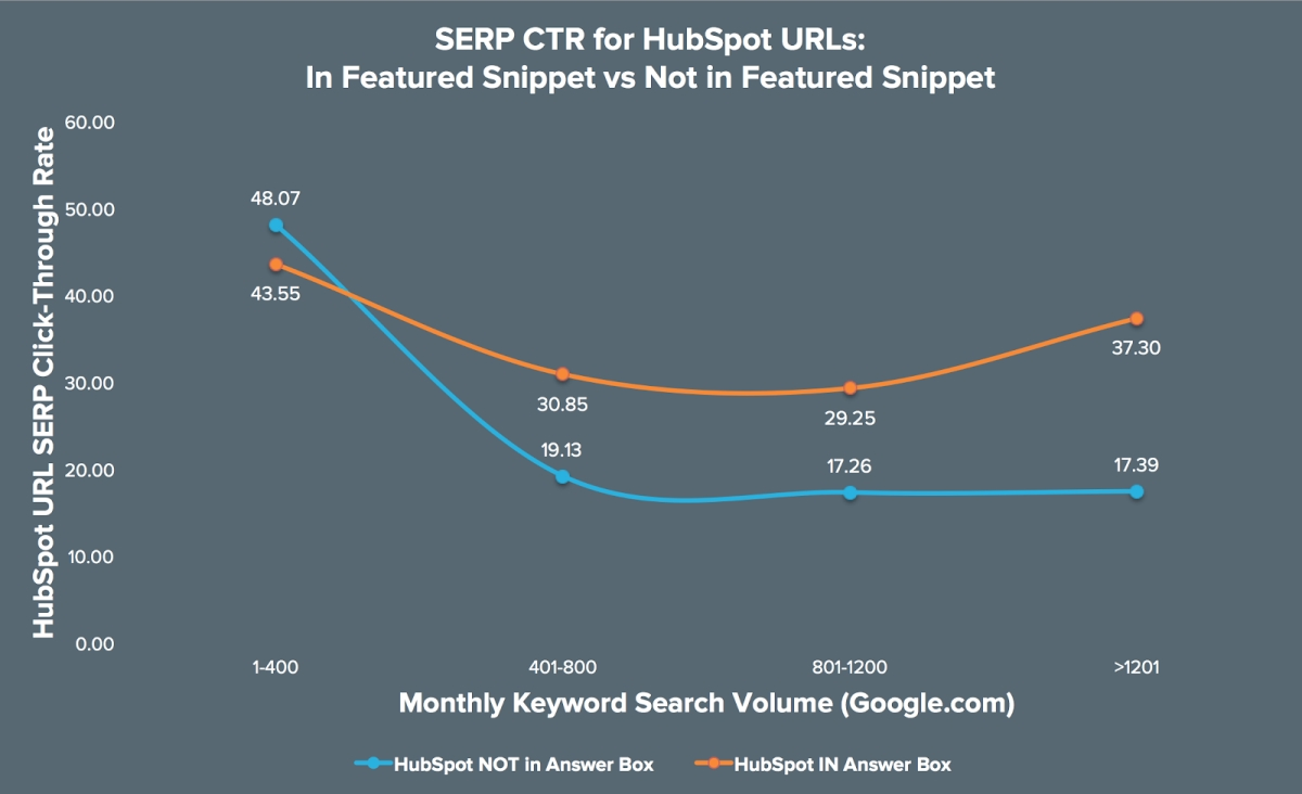 SERP CTR for HubSpot