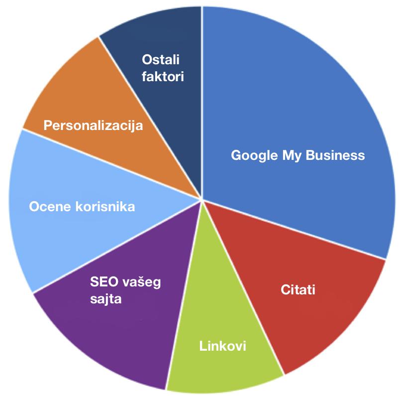 faktori rangiranja na lokalnim rezultatima