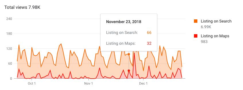 google search i google maps prikazi