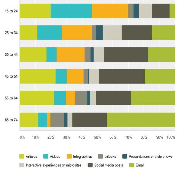 sadržaj po demografiji